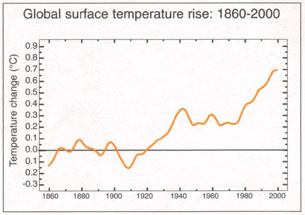 temperature graph