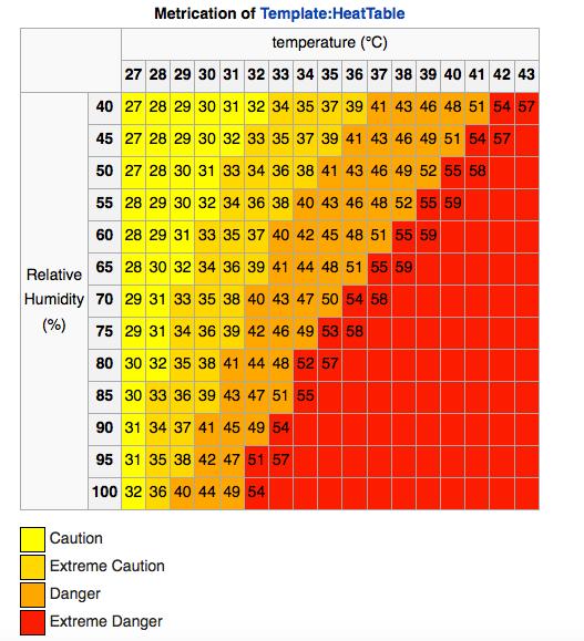 Printable Heat Index Chart Pflag Member news | tin thành viên tin do member vietbf đăng. printable heat index chart pflag